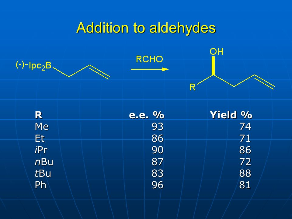 Addition to aldehydes R e.e. %Yield % Me9374 Et8671 iPr9086 nBu8772 tBu8388 Ph9681