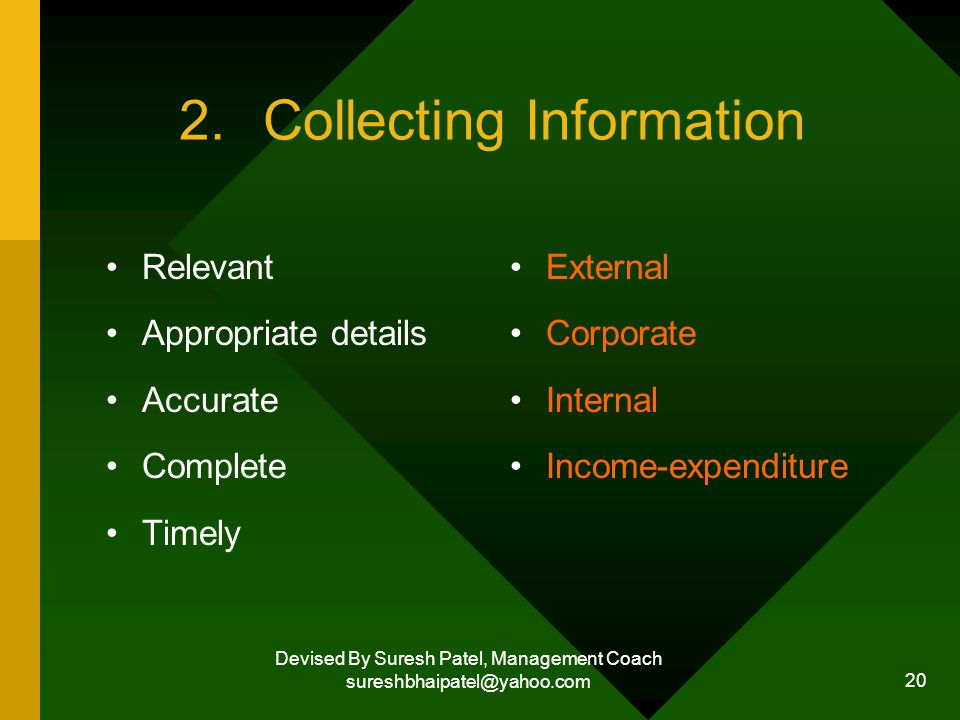 Devised By Suresh Patel, Management Coach sureshbhaipatel@yahoo.com 20 2.Collecting Information Relevant Appropriate details Accurate Complete Timely External Corporate Internal Income-expenditure