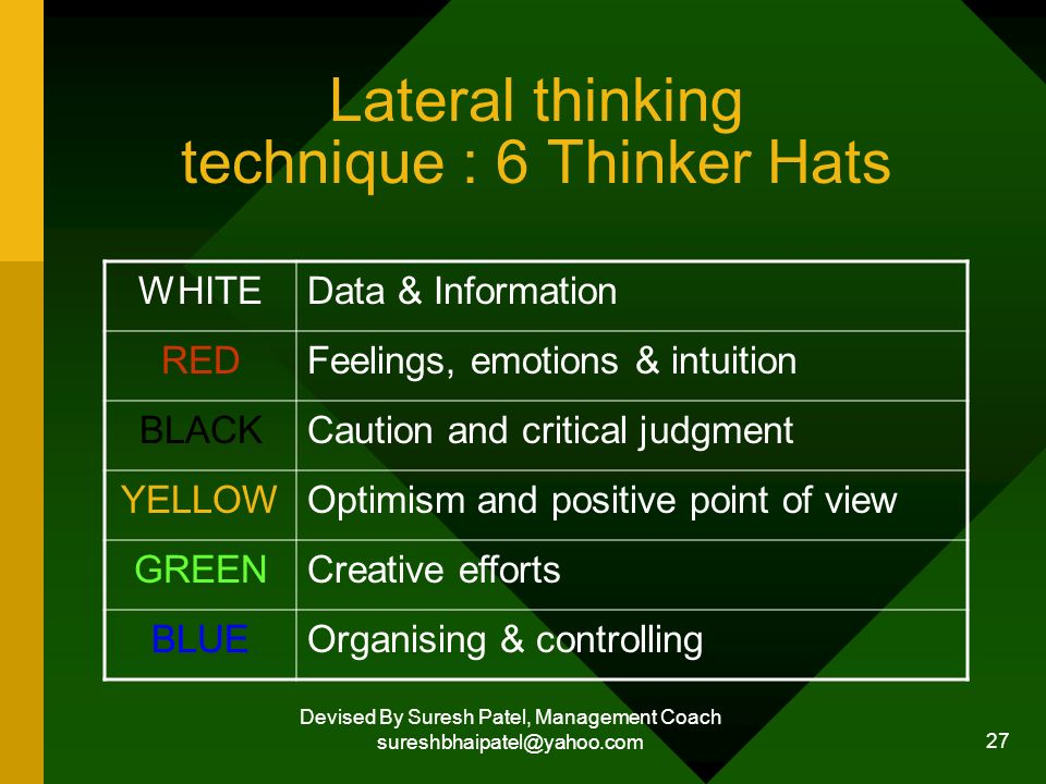 Devised By Suresh Patel, Management Coach sureshbhaipatel@yahoo.com 27 Lateral thinking technique : 6 Thinker Hats WHITEData & Information REDFeelings, emotions & intuition BLACKCaution and critical judgment YELLOWOptimism and positive point of view GREENCreative efforts BLUEOrganising & controlling