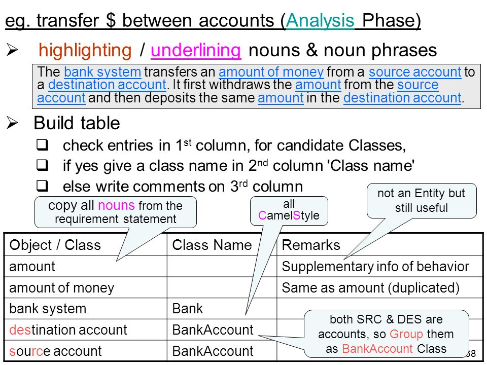 38 eg. transfer $ between accounts (Analysis Phase) highlighting / underlining nouns & noun phrases Build table check entries in 1 st column, for cand