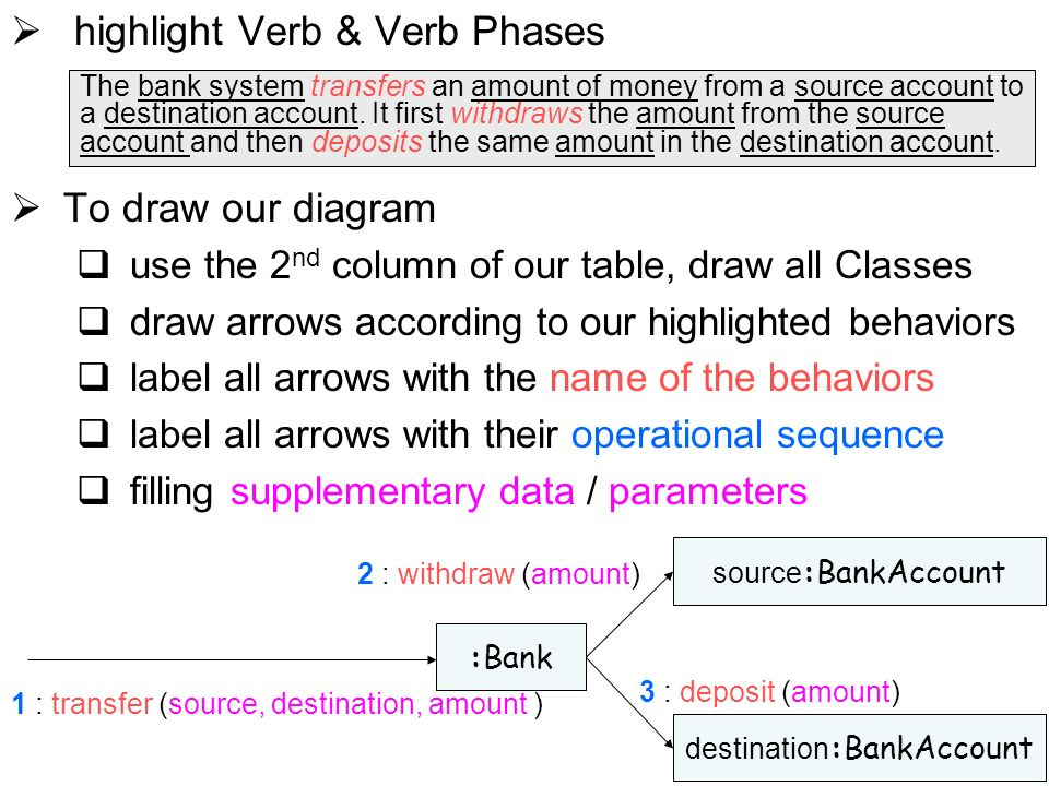 39 highlight Verb & Verb Phases To draw our diagram use the 2 nd column of our table, draw all Classes draw arrows according to our highlighted behaviors label all arrows with the name of the behaviors label all arrows with their operational sequence filling supplementary data / parameters The bank system transfers an amount of money from a source account to a destination account.