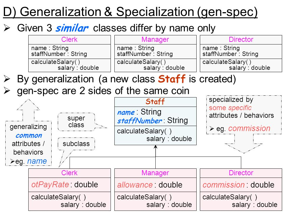 41 D) Generalization & Specialization (gen-spec) Given 3 similar classes differ by name only By generalization (a new class Staff is created) gen-spec are 2 sides of the same coin Director name : String staffNumber : String calculateSalary( ) salary : double Clerk name : String staffNumber : String calculateSalary( ) salary : double Manager name : String staffNumber : String calculateSalary( ) salary : double Director commission : double calculateSalary( ) salary : double Clerk otPayRate : double calculateSalary( ) salary : double Manager allowance : double calculateSalary( ) salary : double Staff name : String staffNumber : String calculateSalary( ) salary : double generalizing common attributes / behaviors eg.