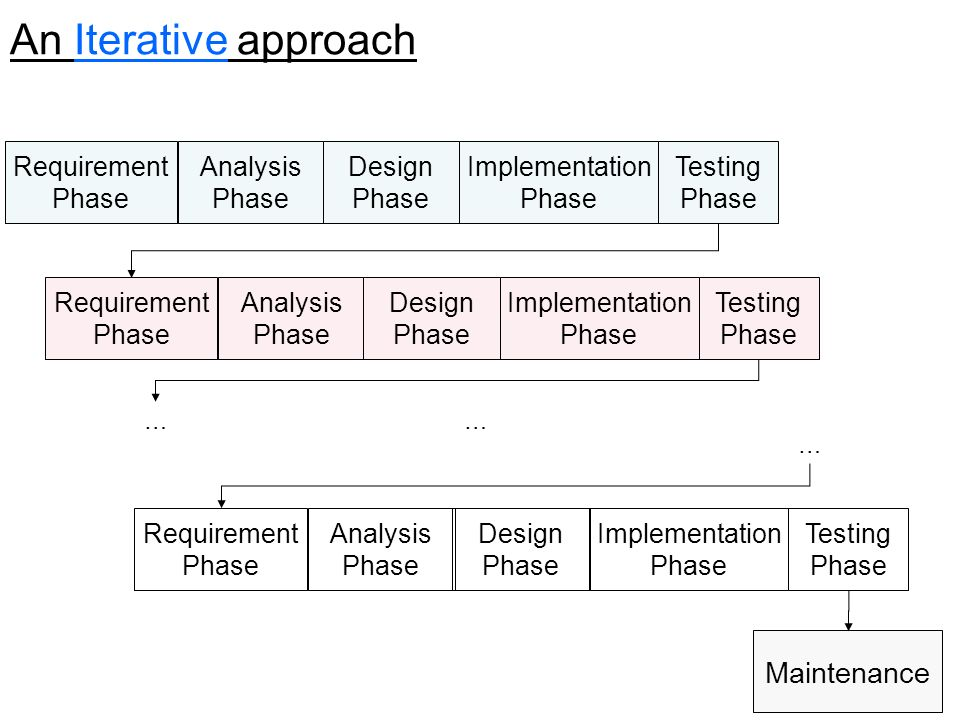 5 Requirement Phase Analysis Phase Design Phase Implementation Phase Testing Phase Maintenance Requirement Phase Analysis Phase Design Phase Implementation Phase Testing Phase Requirement Phase Analysis Phase Design Phase Implementation Phase Testing Phase … … … An Iterative approach