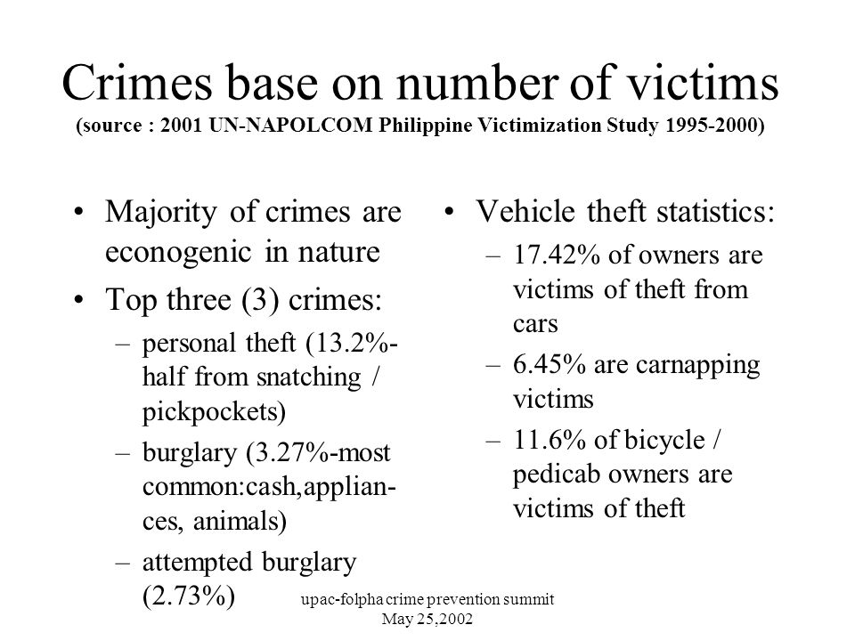 upac-folpha crime prevention summit May 25,2002 Crimes base on number of victims (source : 2001 UN-NAPOLCOM Philippine Victimization Study ) Majority of crimes are econogenic in nature Top three (3) crimes: –personal theft (13.2%- half from snatching / pickpockets) –burglary (3.27%-most common:cash,applian- ces, animals) –attempted burglary (2.73%) Vehicle theft statistics: –17.42% of owners are victims of theft from cars –6.45% are carnapping victims –11.6% of bicycle / pedicab owners are victims of theft