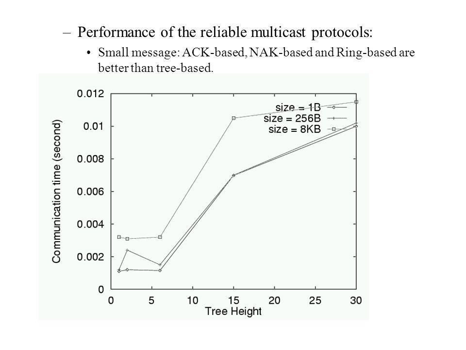 –Performance of the reliable multicast protocols: Small message: ACK-based, NAK-based and Ring-based are better than tree-based.