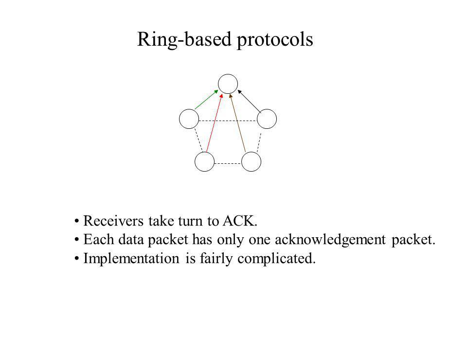 Ring-based protocols Receivers take turn to ACK.