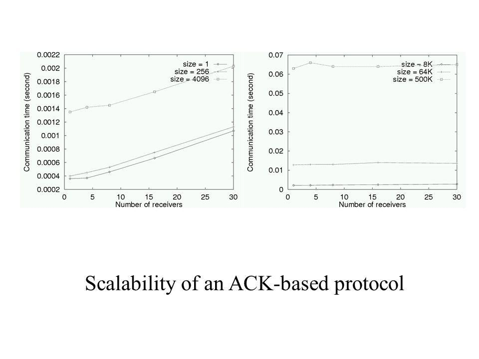 Scalability of an ACK-based protocol