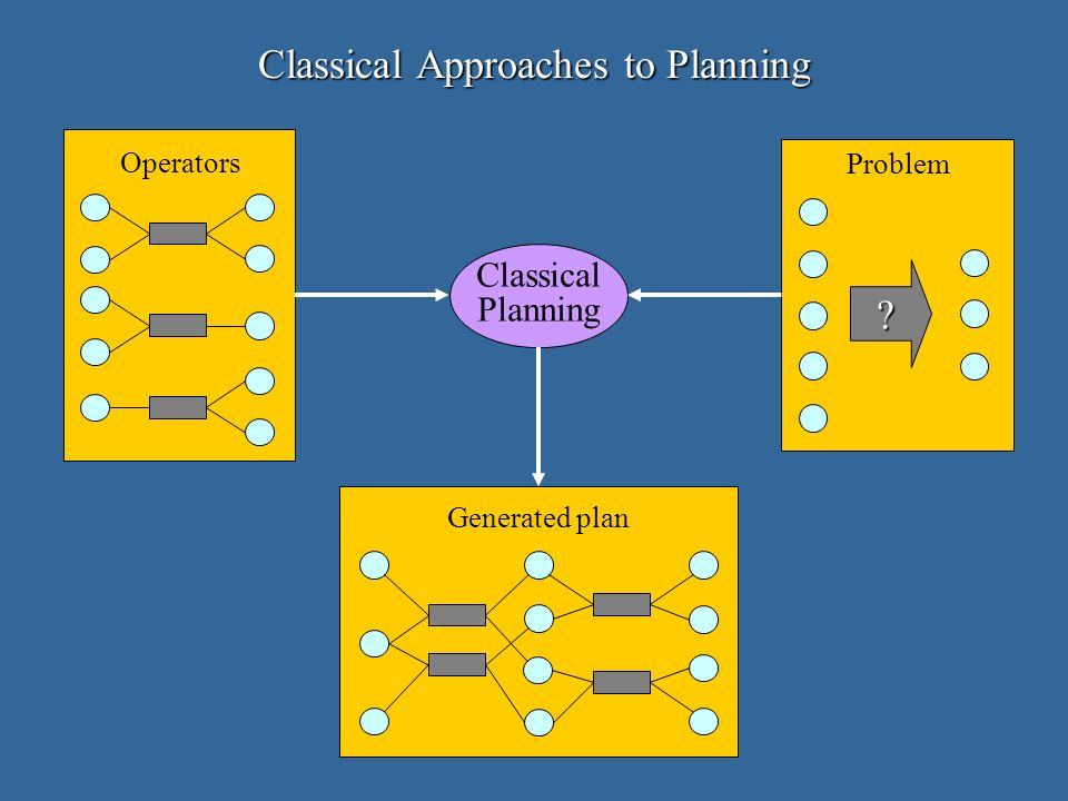 A Successful Planning Trace (ontable A T) (on B A) (on C B) (hand-empty) (clear C) (unst.