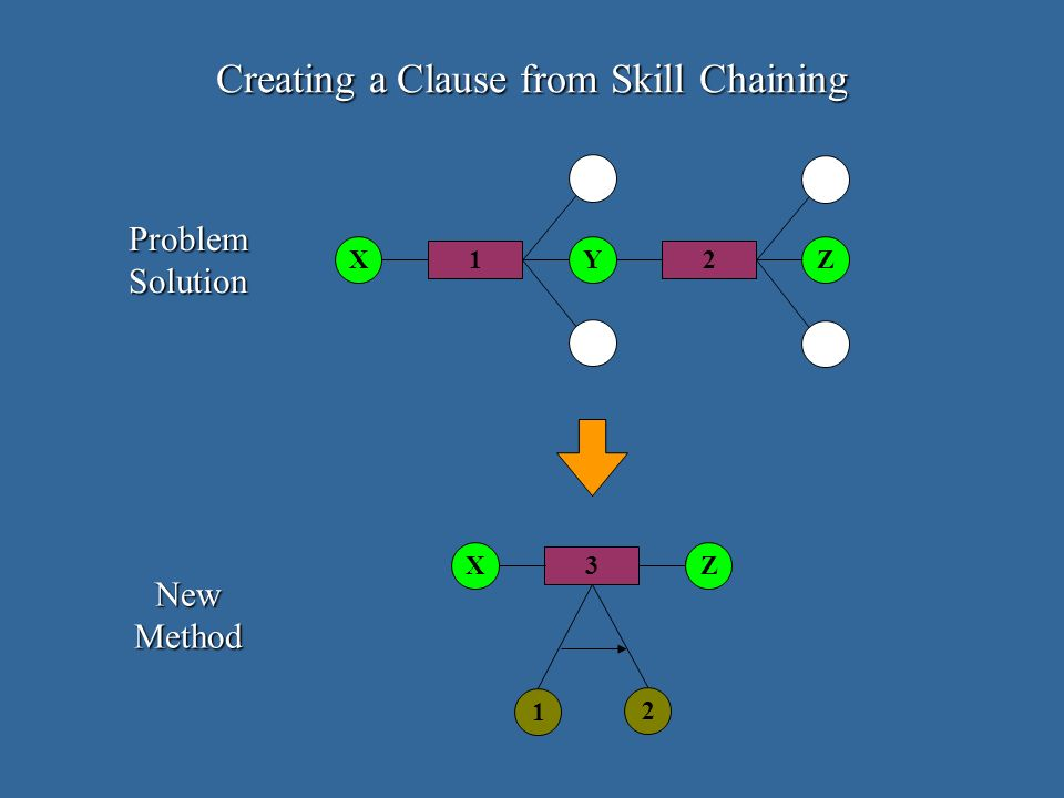 Creating a Clause from Skill Chaining 1 8 3 XZ 2 8 12 XZY ProblemSolution NewMethod