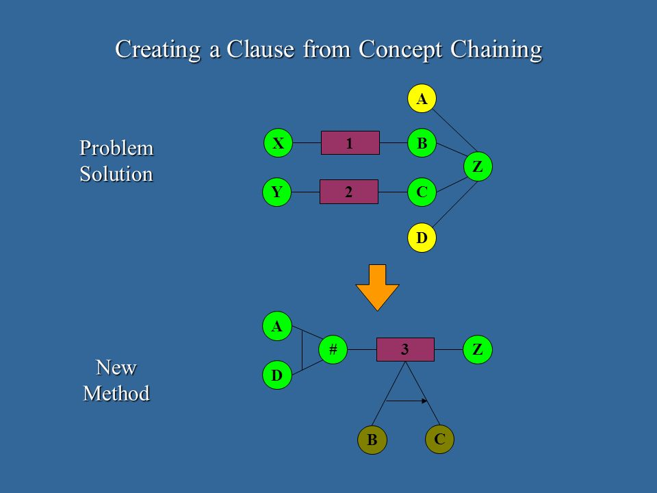 Creating a Clause from Concept Chaining ProblemSolution NewMethod 8 2 1 Y BX C Z D AA D # B 8 3 Z C