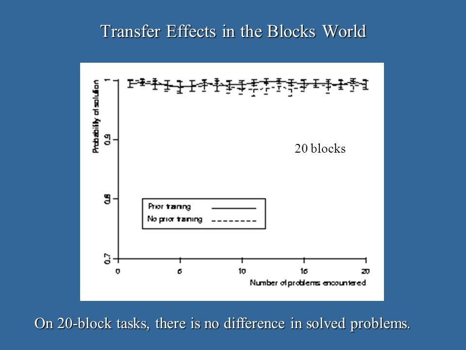 Transfer Effects in the Blocks World On 20-block tasks, there is no difference in solved problems.