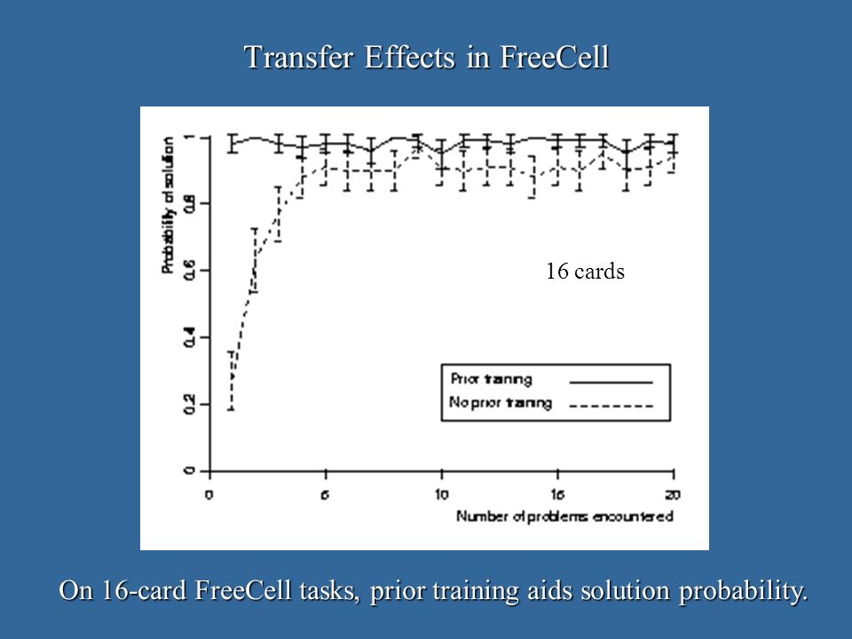 Transfer Effects in FreeCell On 16-card FreeCell tasks, prior training aids solution probability.