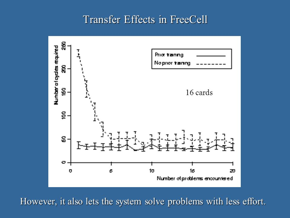 Transfer Effects in FreeCell However, it also lets the system solve problems with less effort.