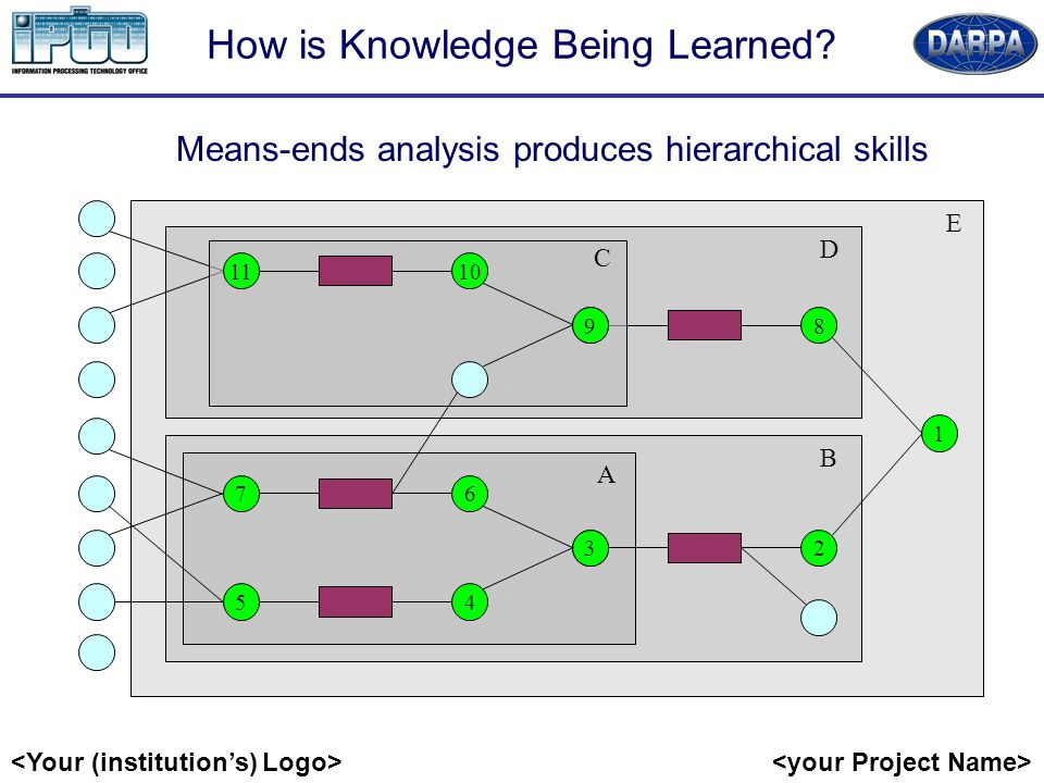 How is Knowledge Being Learned.