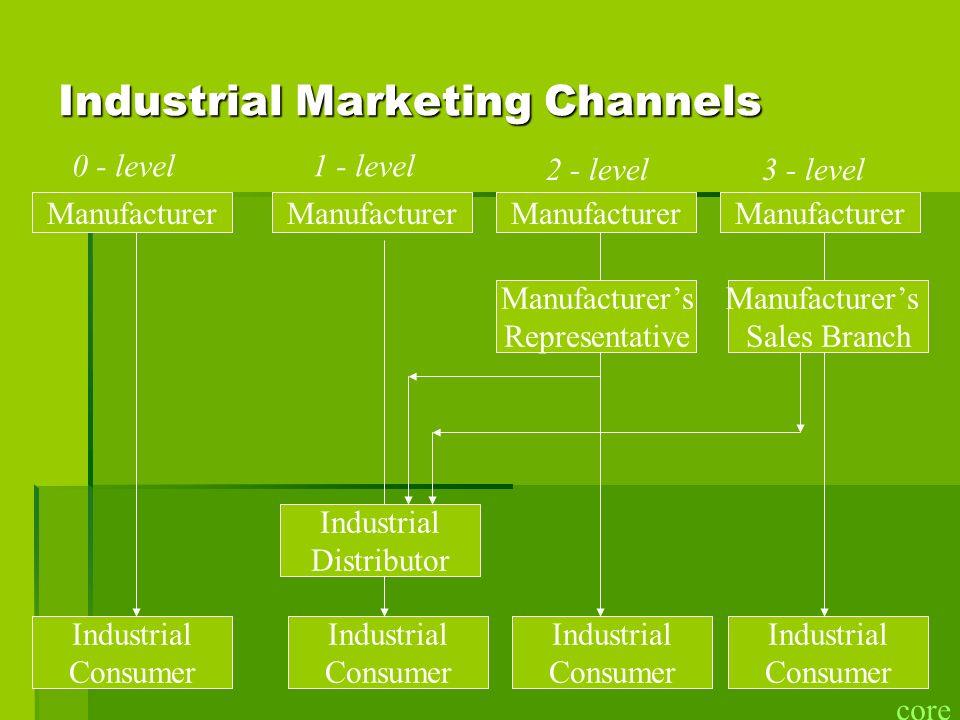 Industrial Marketing Channels Manufacturer Industrial Consumer Industrial Consumer Industrial Consumer Industrial Consumer Manufacturers Representativ