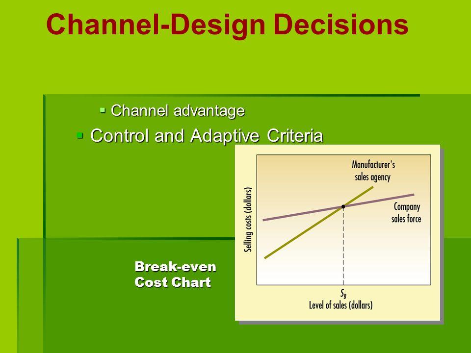 Break-even Cost Chart Channel-Design Decisions Channel advantage Channel advantage Control and Adaptive Criteria Control and Adaptive Criteria