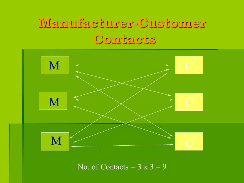 No. of Contacts = 3 x 3 = 9 Manufacturer-Customer Contacts Contacts MC M M C C