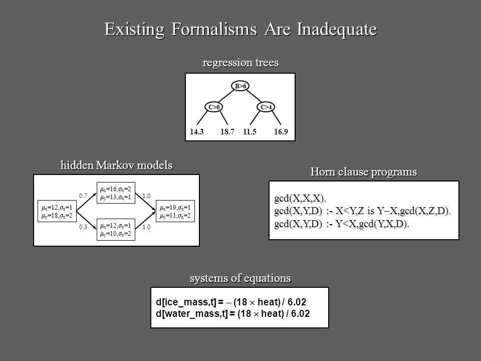 Existing Formalisms Are Inadequate d[ice_mass,t] = (18 heat) / 6.02 d[water_mass,t] = (18 heat) / 6.02 systems of equations B>6 C>0 C> regression trees gcd(X,X,X).