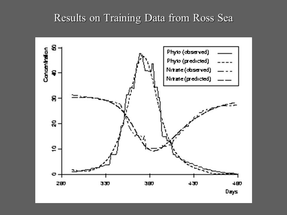 Results on Training Data from Ross Sea