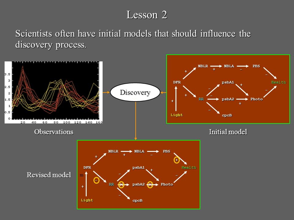 m Lesson 2 Scientists often have initial models that should influence the discovery process. Discovery Initial model DFR NBLANBLR RRPhoto PBS Health -