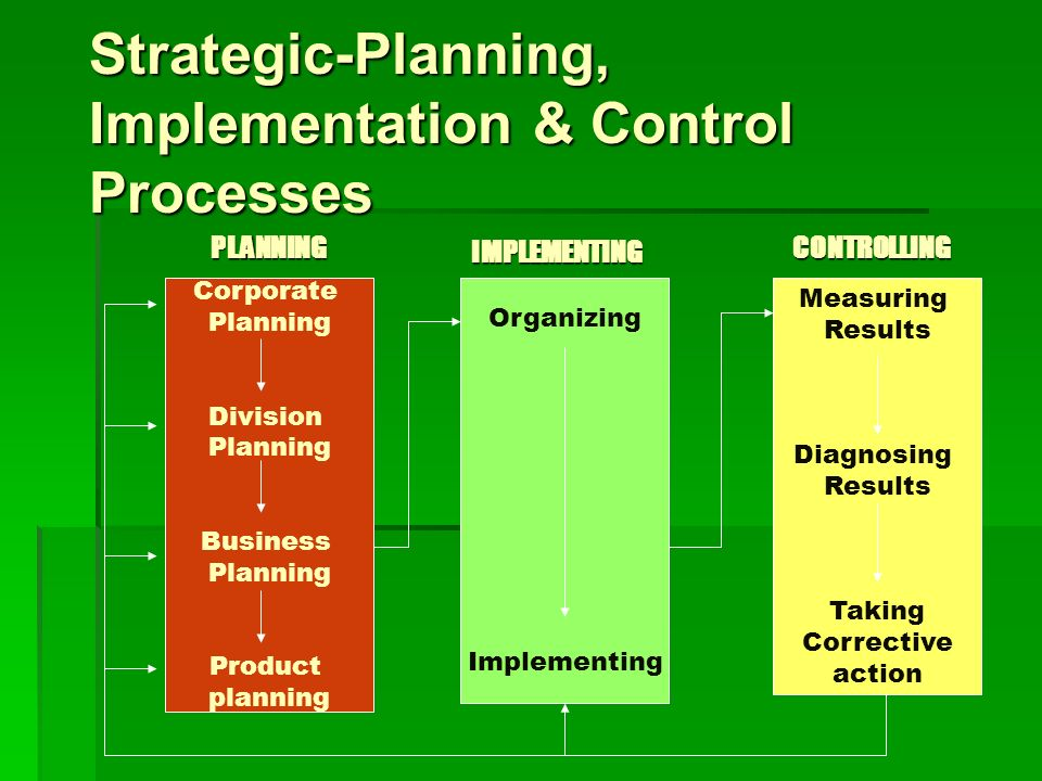 Strategic-Planning, Implementation & Control Processes Corporate Planning Division Planning Business Planning Product planning Organizing Implementing