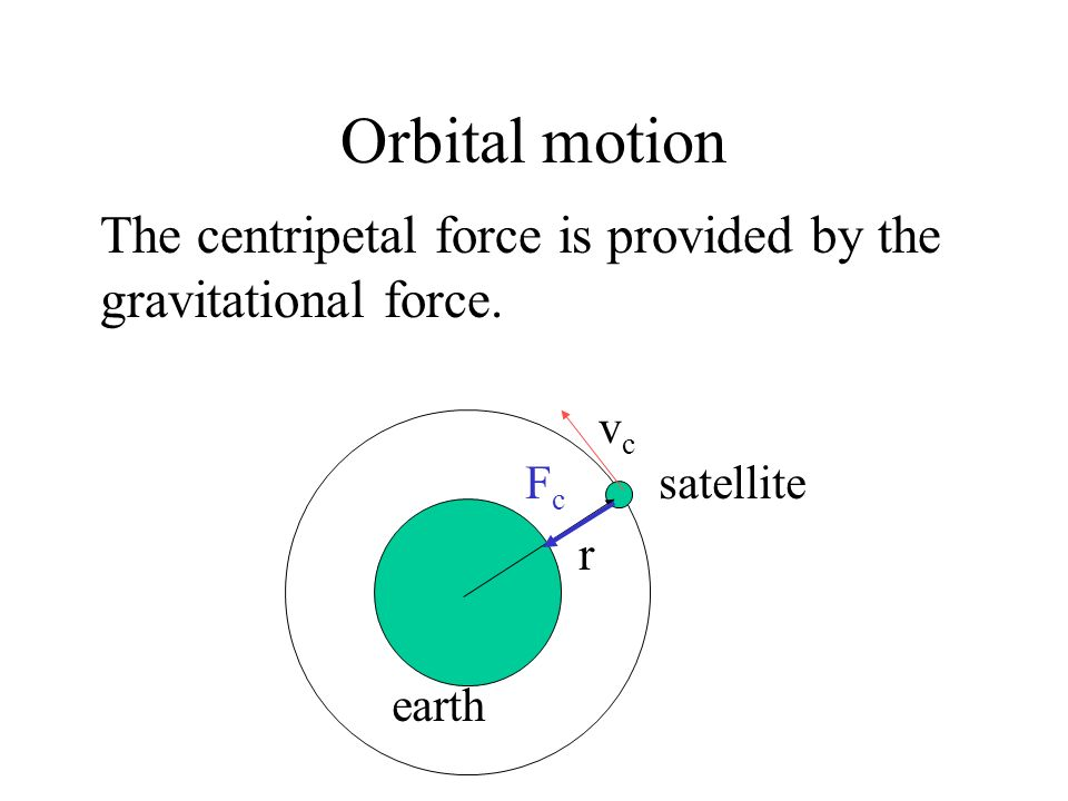 Orbital motion A satellite of mass m performs circular motion round the earth with speed v c. The radius of the orbit is r. r satellite earth vcvc