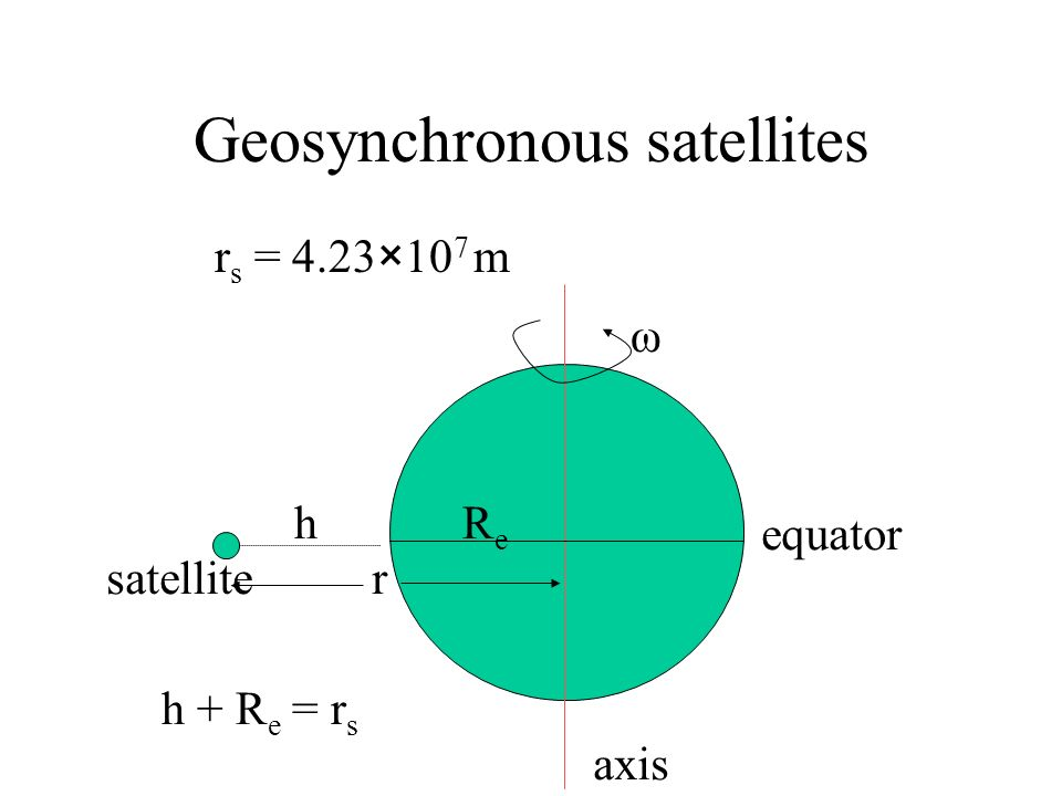 Geosynchronous satellites Find the radius of the orbit of a geosynchornous satellite. ω equator axis satellite hReRe rsrs h + R e = r s