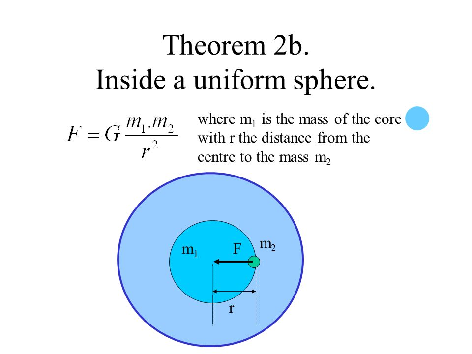 Theorem 2a. Inside a uniform spherical shell. The net gravitational force is zero on an object inside a uniform shell. m2m2 m1m1 The two forces on m 2