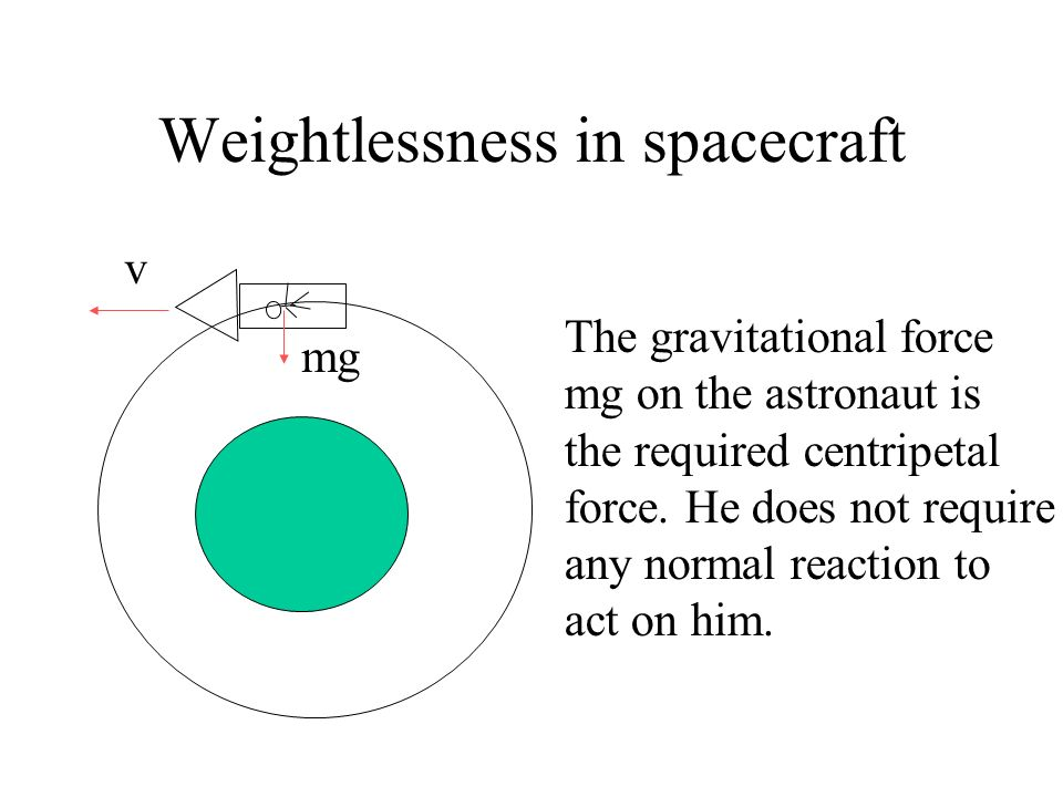Weightlessness in spacecraft If there is not any normal reaction on us, we feel weightless. e.g. free falling mg