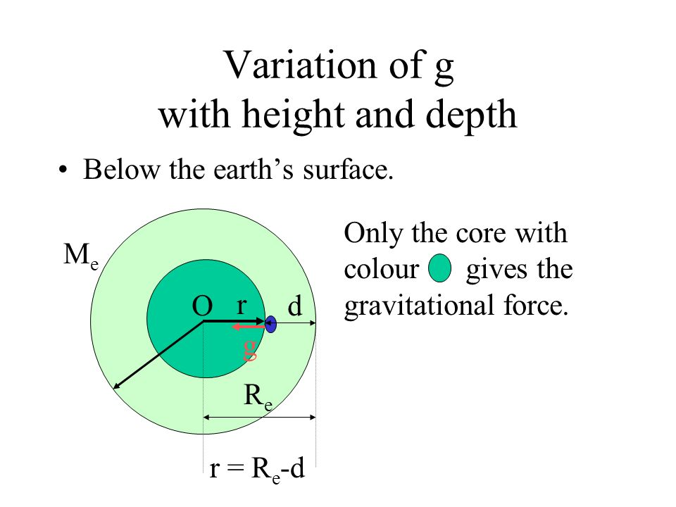 Variation of g with height and depth Outside the earth at height h close to the earths surface. h<<R e. r m h ReRe MeMe g O where g o is the field str