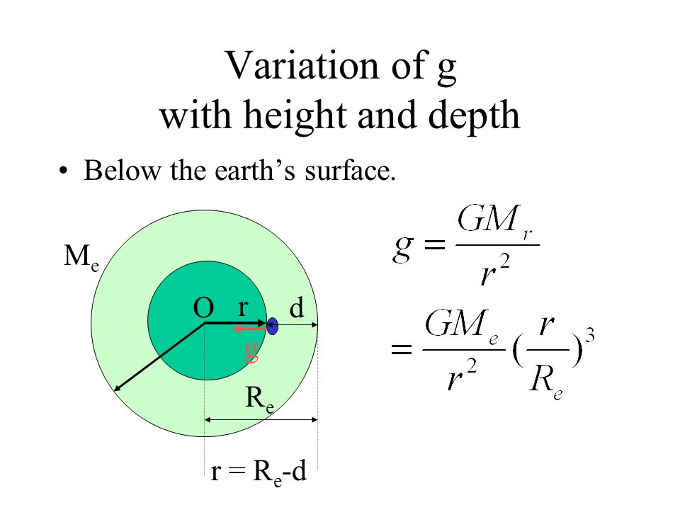 Variation of g with height and depth Below the earths surface. ReRe r Od MeMe g Find the mass M r of r = R e -d