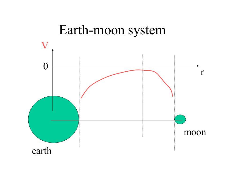 Earth-moon system earth moon P D r D-r MeMe MmMm