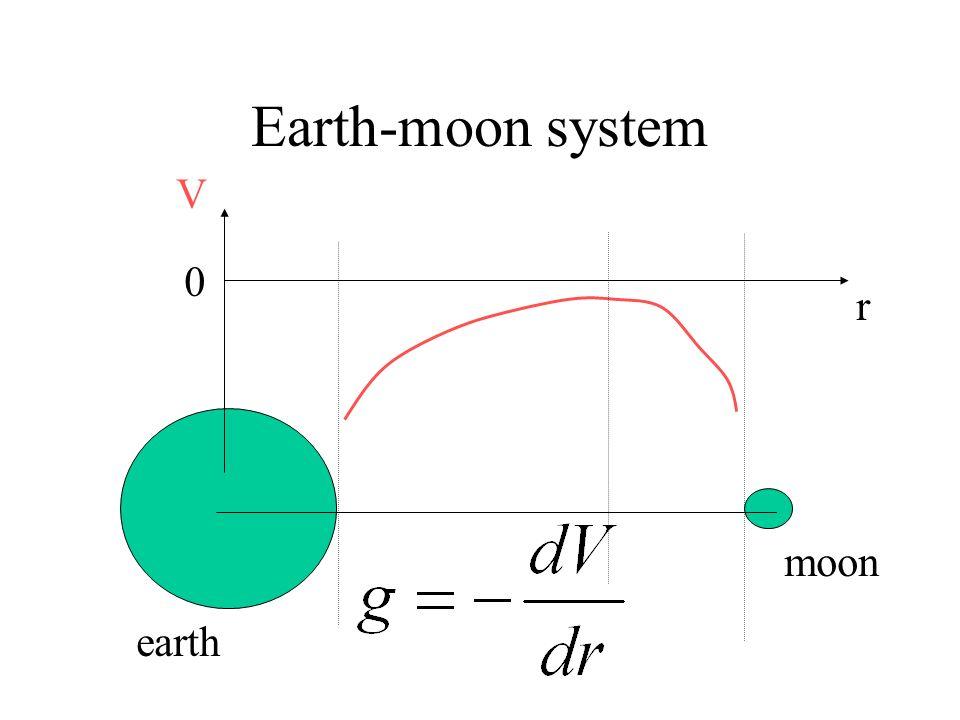 Earth-moon system earth moon r V 0
