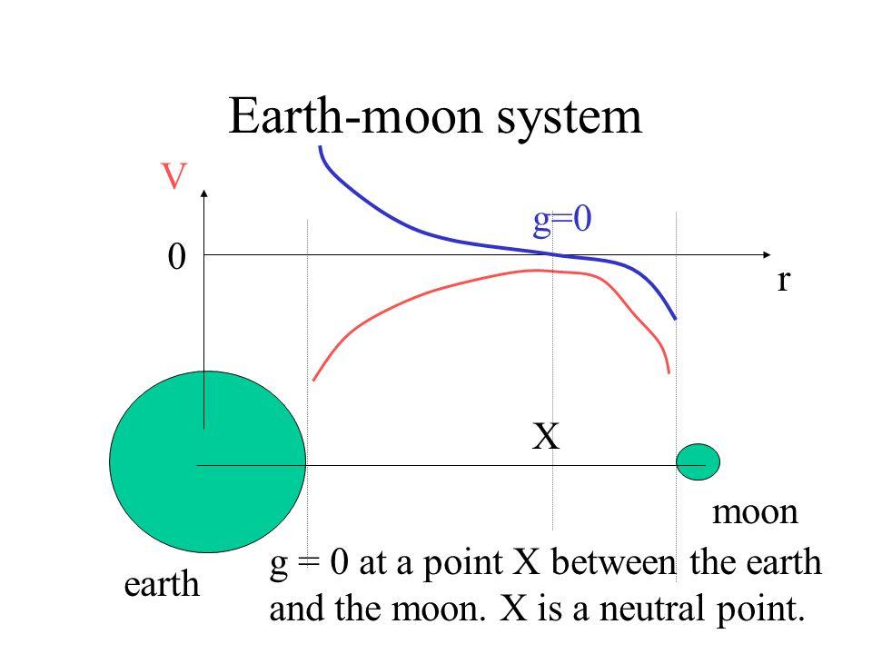 Earth-moon system earth moon r V 0 g
