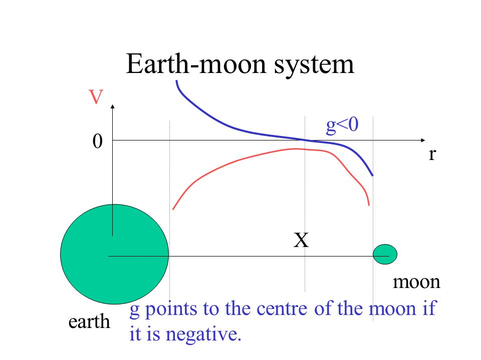 Earth-moon system earth moon r V 0 g>0 g points to the centre of the earth if it is positive. X