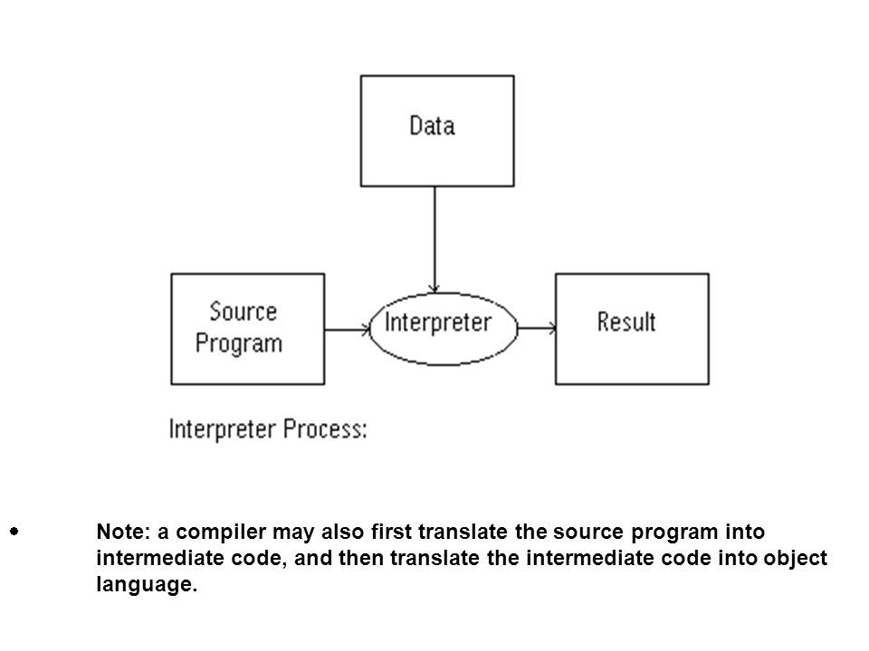 Note: a compiler may also first translate the source program into intermediate code, and then translate the intermediate code into object language.