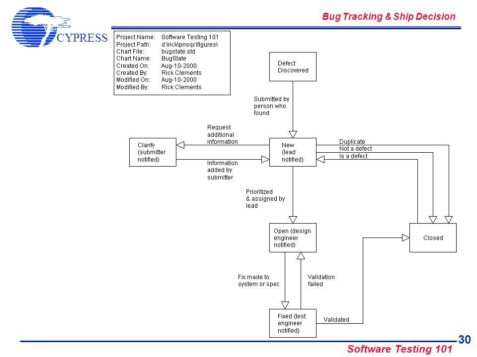 CYPRESS Software Testing 101 30 Bug Tracking & Ship Decision