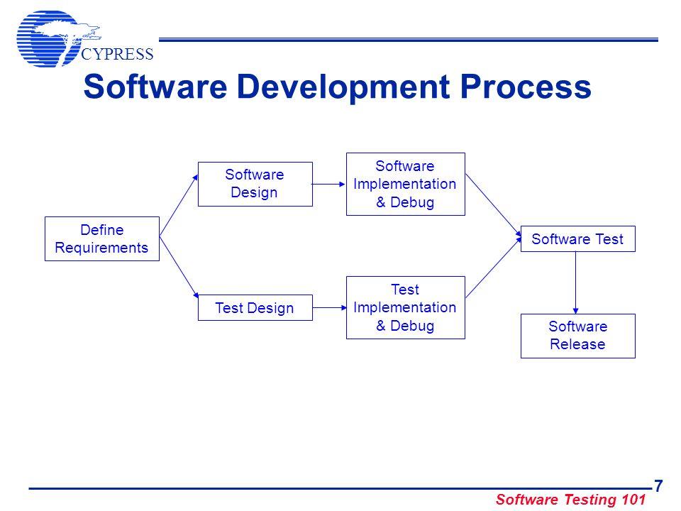 CYPRESS Software Testing 101 7 Software Development Process Define Requirements Software Design Software Implementation & Debug Test Design Test Imple