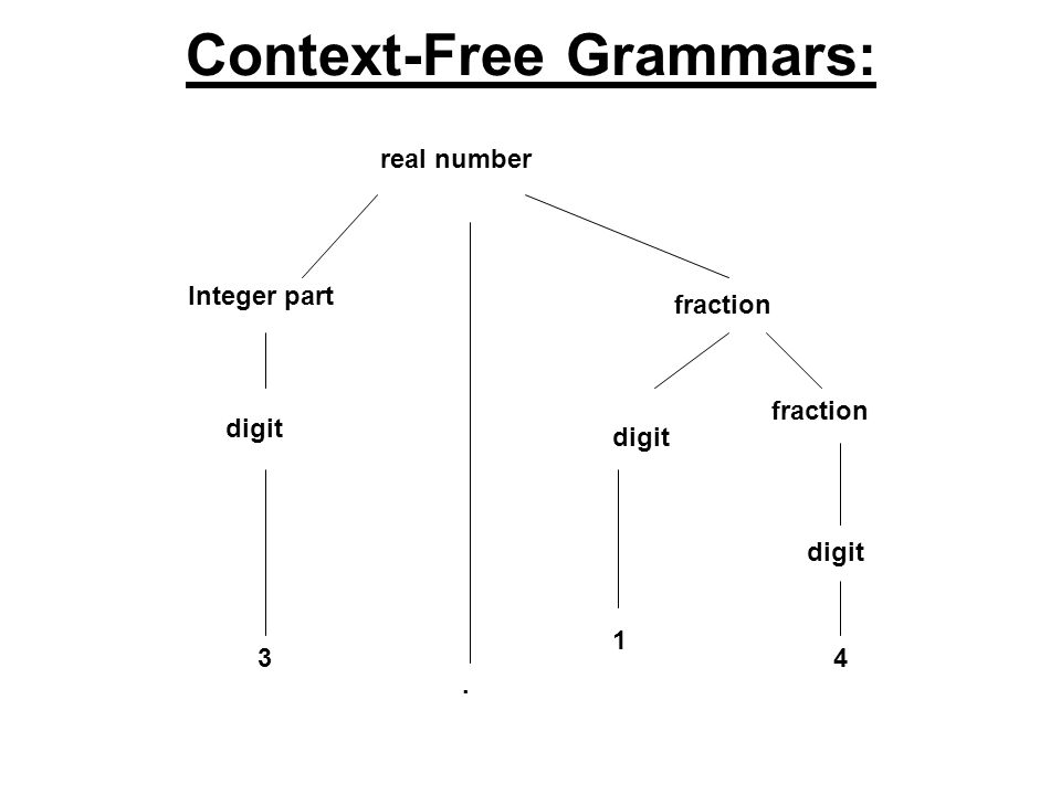 Context-Free Grammars: real number Integer part digit fraction digit