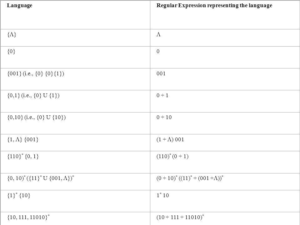 LanguageRegular Expression representing the language { } {0}0 {001} (i.e., {0} {0}{1})001 {0,1} (i.e., {0} U {1})0 + 1 {0,10} (i.e., {0} U {10})0 + 10