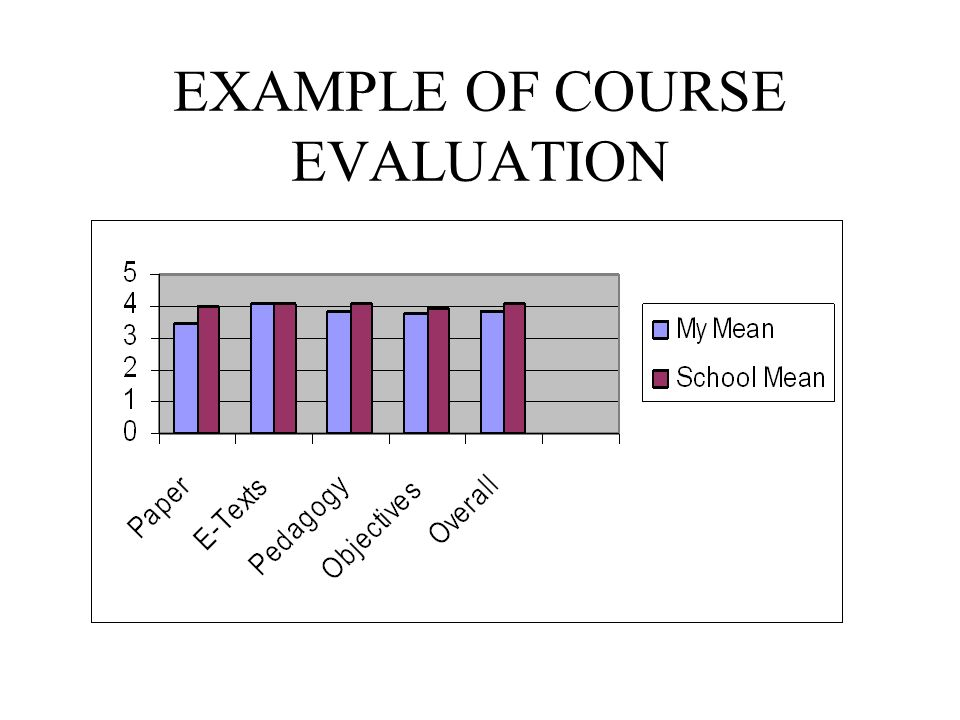 EXAMPLE OF COURSE EVALUATION