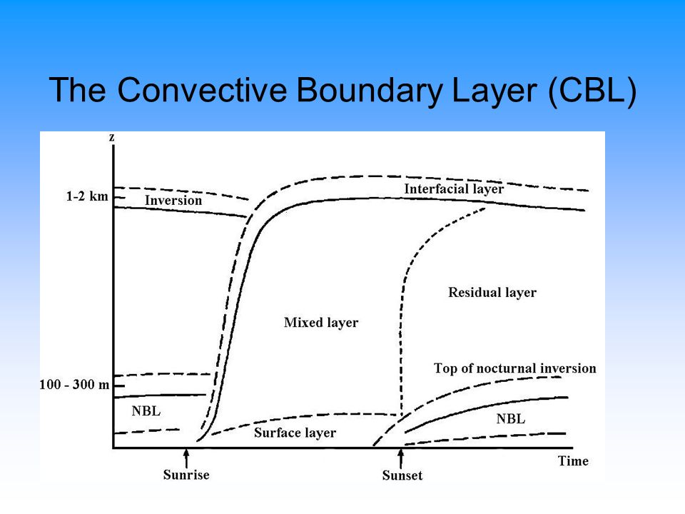 The Convective Boundary Layer (CBL)