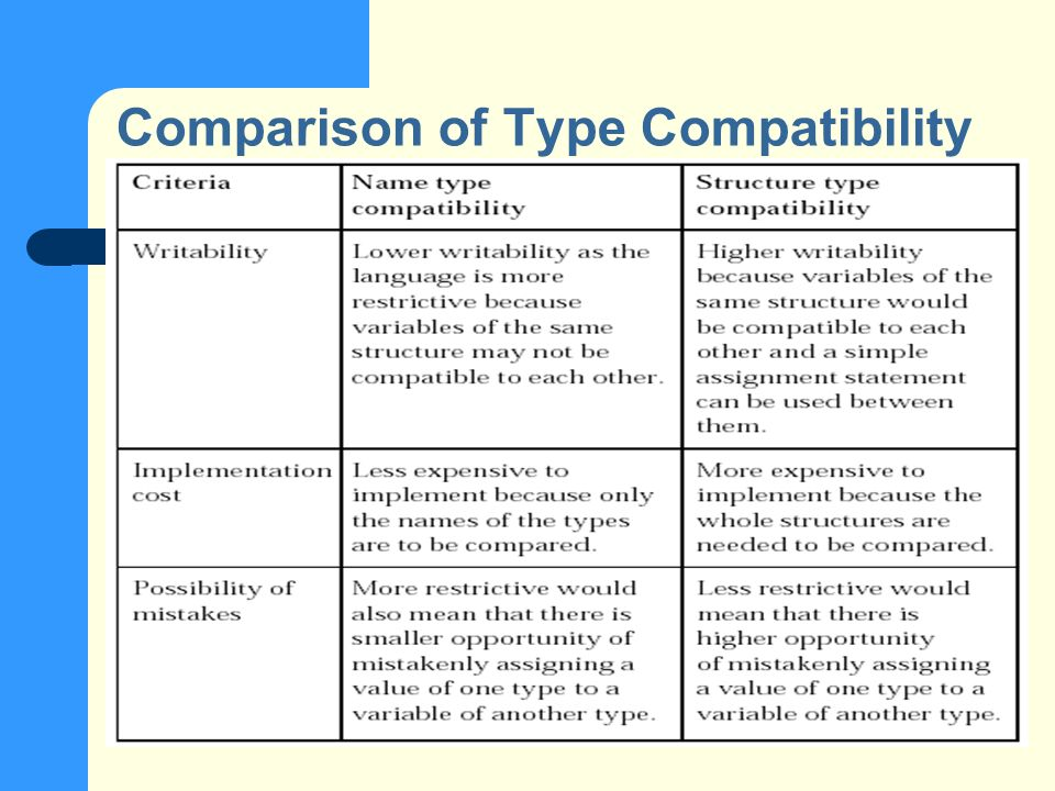 Comparison of Type Compatibility