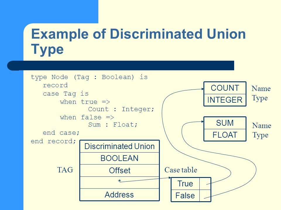 Example of Discriminated Union Type type Node (Tag : Boolean) is record case Tag is when true => Count : Integer; when false => Sum : Float; end case; end record; Address * Offset BOOLEAN Discriminated Union False True INTEGER COUNT FLOAT SUM TAGCase table Name Type Name Type