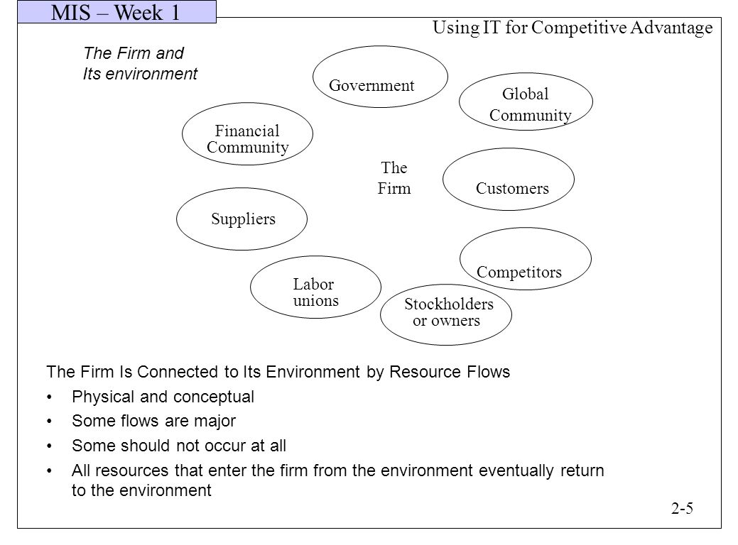 MIS – Week 1 The Firm and Its environment Financial Community Government Global Community Suppliers The Firm Labor unions Stockholders or owners Customers Competitors The Firm Is Connected to Its Environment by Resource Flows Physical and conceptual Some flows are major Some should not occur at all All resources that enter the firm from the environment eventually return to the environment 2-5 Using IT for Competitive Advantage