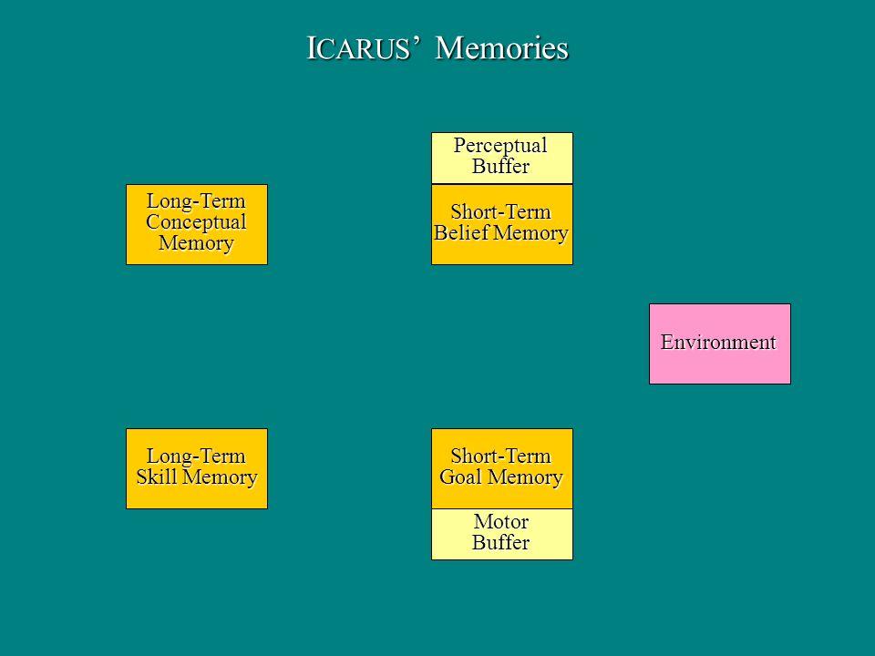 I CARUS Memories Long-TermConceptualMemory Long-Term Skill Memory Short-Term Belief Memory Short-Term Goal Memory Environment PerceptualBuffer MotorBuffer