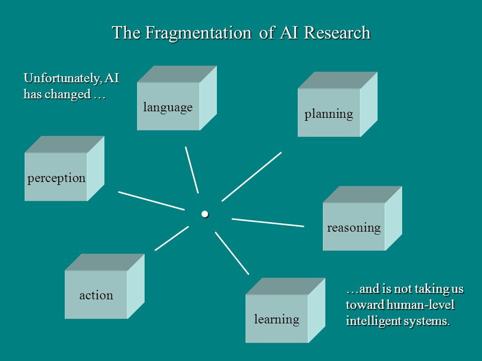The Fragmentation of AI Research action perception reasoning learning planning language …and is not taking us toward human-level intelligent systems.