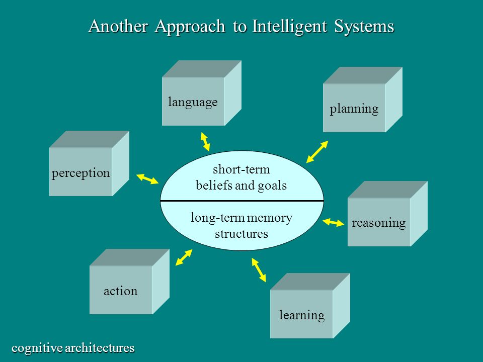 Another Approach to Intelligent Systems action perception reasoning learning planning language short-term beliefs and goals long-term memory structures cognitive architectures