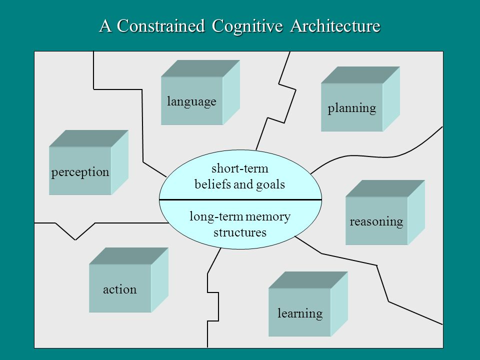 A Constrained Cognitive Architecture action perception reasoning learning planning language short-term beliefs and goals long-term memory structures
