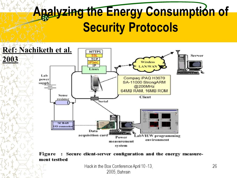 Hack in the Box Conference April 10 -13, 2005, Bahrain 26 Analyzing the Energy Consumption of Security Protocols Ref: Nachiketh et al.